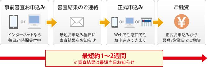 仮 車 審査 ローン